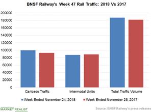 uploads///Chart  BNSF