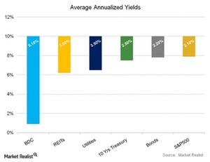uploads/2015/05/Average-Annualized-Yields1111.jpg