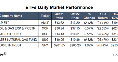 uploads/2015/10/ETFs18.png