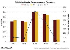 uploads///Cal Maine Foods Revenue versus Estimates