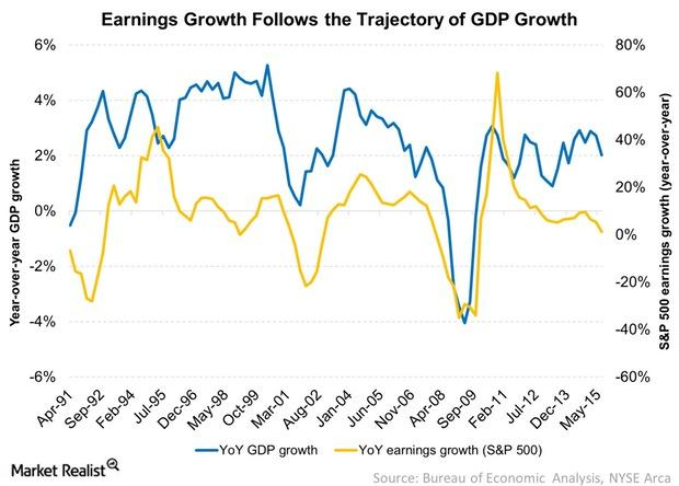uploads///Earnings Growth Follows the Trajectory of GDP