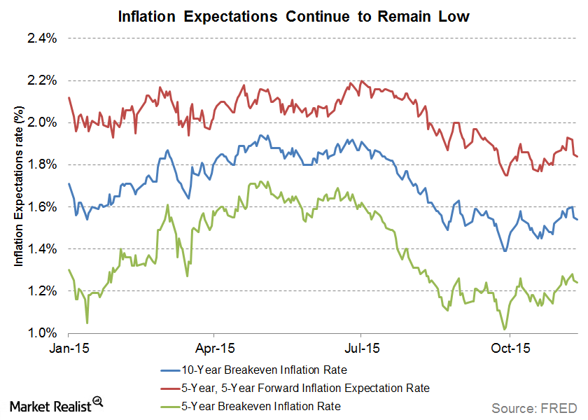 uploads///inflation expectations