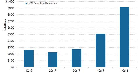 uploads/2018/04/HCV-franchise-1.png