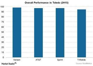 uploads///Telecom VZ Toledo Overall Performance