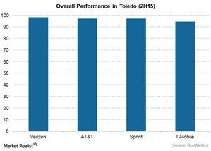 uploads/2015/11/Telecom-VZ-Toledo-Overall-Performance1.jpg