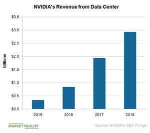 uploads///A_Semiconductors_NVDA DC rev