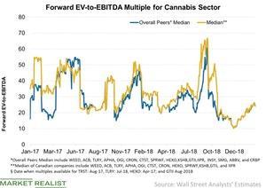uploads/2019/03/Forward-EV-to-EBITDA-Multiple-for-Cannabis-Sector-2019-03-10-1.jpg