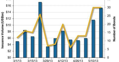 uploads/2013/05/US-High-Yield-Bond-Market-Issuance-2013-05-20.jpg