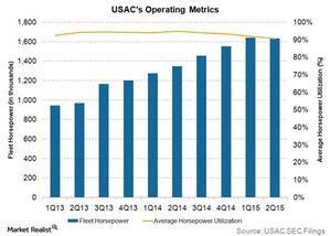 uploads/2015/09/usacs-operating-metrics1.jpg