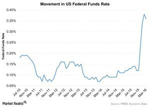 uploads/2016/04/Movement-in-US-Federal-Funds-Rate-2016-04-101.jpg