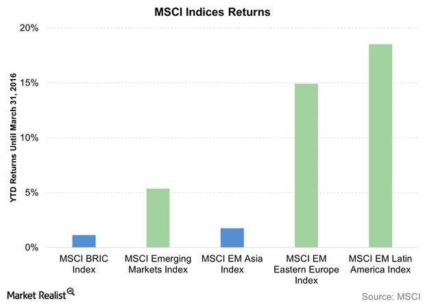 uploads///MSCI Indices Returns