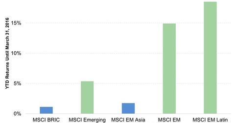 uploads/2016/04/MSCI-Indices-Returns1.jpg