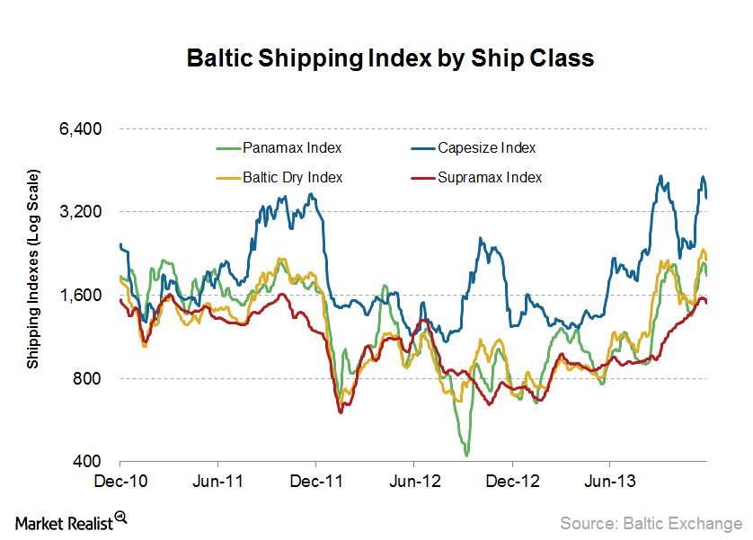 uploads///Shipping Index