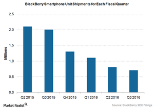 uploads///BlackBerry unit sales