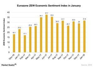 uploads///Eurozone ZEW Economic Sentiment Index in January