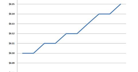 uploads/2014/04/GGP-dividend.png