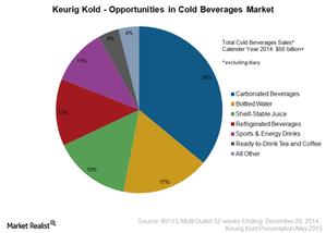 uploads/2015/05/Keurig-Cold-opportunities1.png