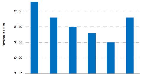 uploads///Part  Graph