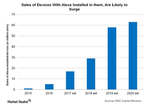uploads/2017/12/sales-of-devices-with-alexa-1.png