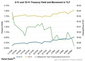 uploads/2016/03/2-Yr-and-10-Yr-Treasury-Yield-and-Movement-in-TLT-2016-03-141.jpg