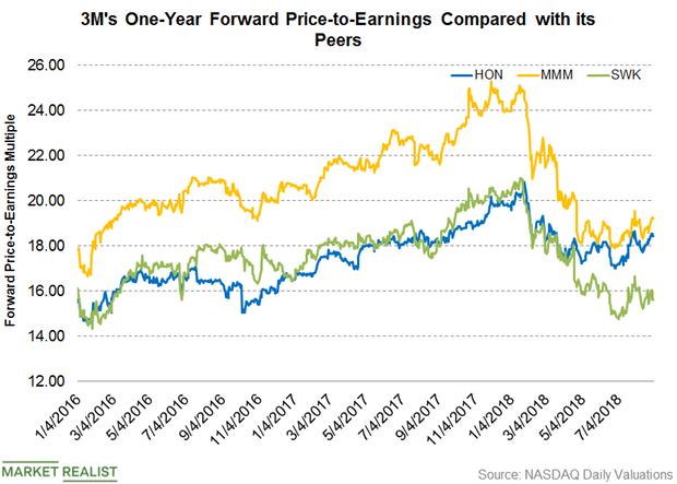 uploads///Part  Dividend valuations