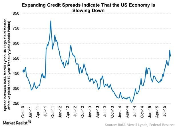 uploads///Expanding Credit Spreads Indicate That the US Economy Is Slowing Down