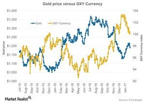 uploads/2017/02/Gold-price-versus-DXY-Currency-2017-01-28-1-1-1-1-1-1.jpg