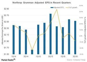 uploads///northrop grumman earnings