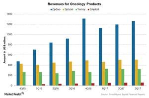 uploads/2017/12/Chart-003-Oncology-1.jpg