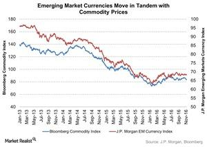 uploads///Emerging Market Currencies Move in Tandem with Commodity Prices
