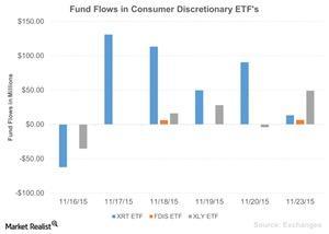 uploads/2015/11/Fund-Flows-in-Consumer-Discretionary-ETFs-2015-11-241.jpg