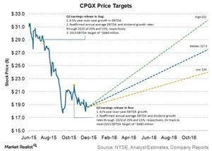 uploads///cpgx price targets