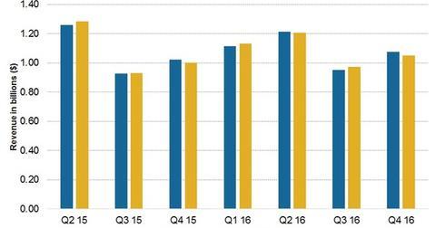 uploads/2016/08/4Q16-Sales-overview-1.jpg