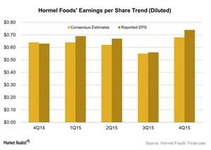 uploads///Hormel Foods Earnings per Share Trend Diluted