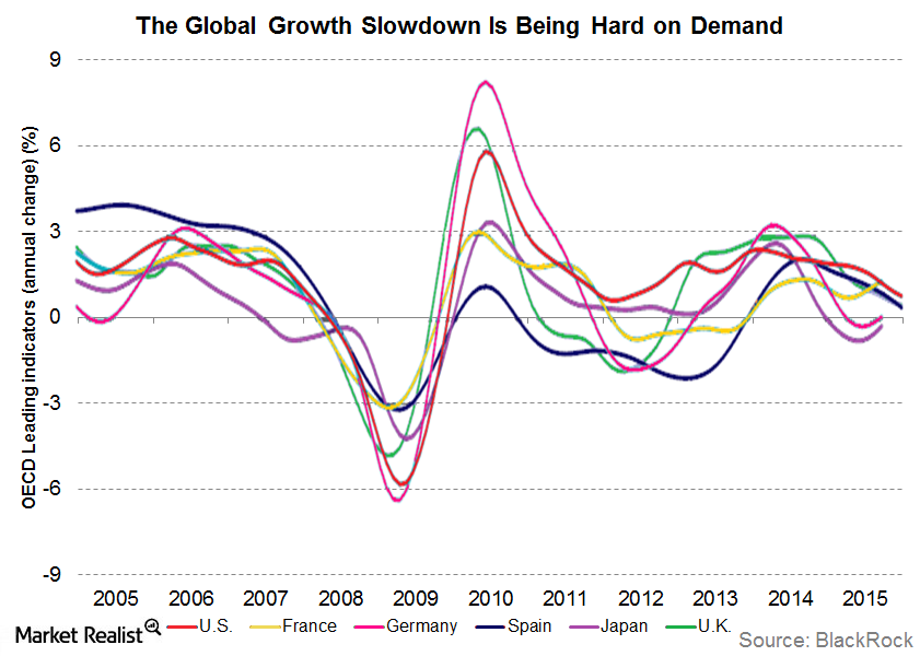 uploads///global growth slowdown