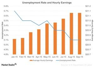 uploads/2015/10/Unemployment-Rate-and-Hourly-Earnings-2015-10-051.jpg