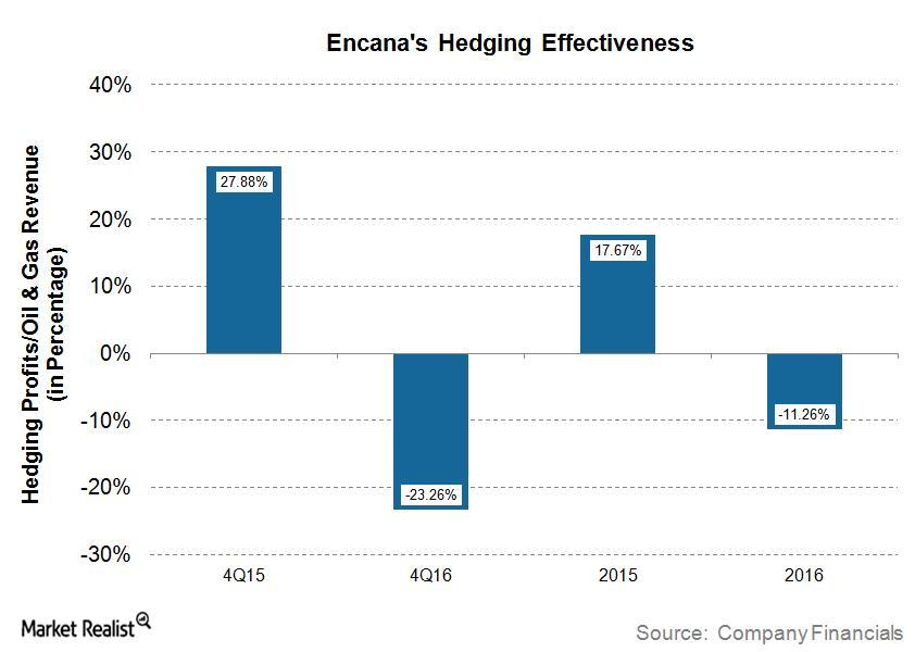 uploads///ECA Q Hedging Effectiveness