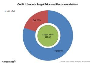 uploads/2016/06/CALM-12-month-Target-Price-and-Recommendations-2016-06-29-1.jpg