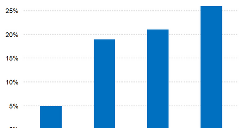uploads///Sumatriptan market share growth