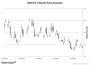 uploads/2015/04/UNG-3-month-Chart-24-Apr-20151.png