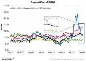 uploads///Forward EV to EBITDA