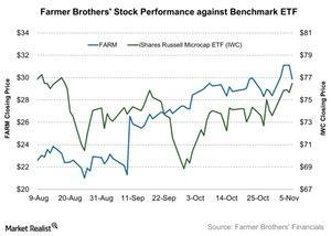 uploads///Farmer Brothers Stock Performance against Benchmark ETF