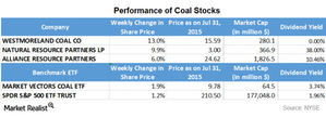 uploads/2015/08/Part-9-coal-stocks1.png