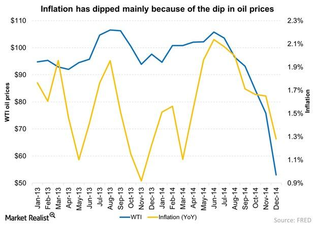 uploads///Inflation has dipped mainly because of the dip in oil prices