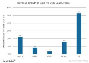 uploads/2017/08/Revenue-Growth-of-Big-Five-Over-Last-5-years-2017-08-09-1.jpg