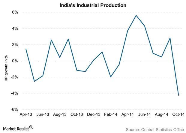 uploads///Indias Industrial Production