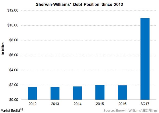 uploads///SHW Debt DEC