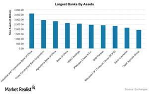 uploads/2016/03/Largest-banks1.png