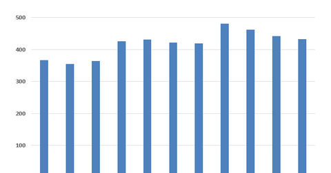 uploads/2016/03/TFM-APO-revenues.png