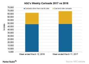 uploads/2017/03/NSC-Carloads-3-1.png